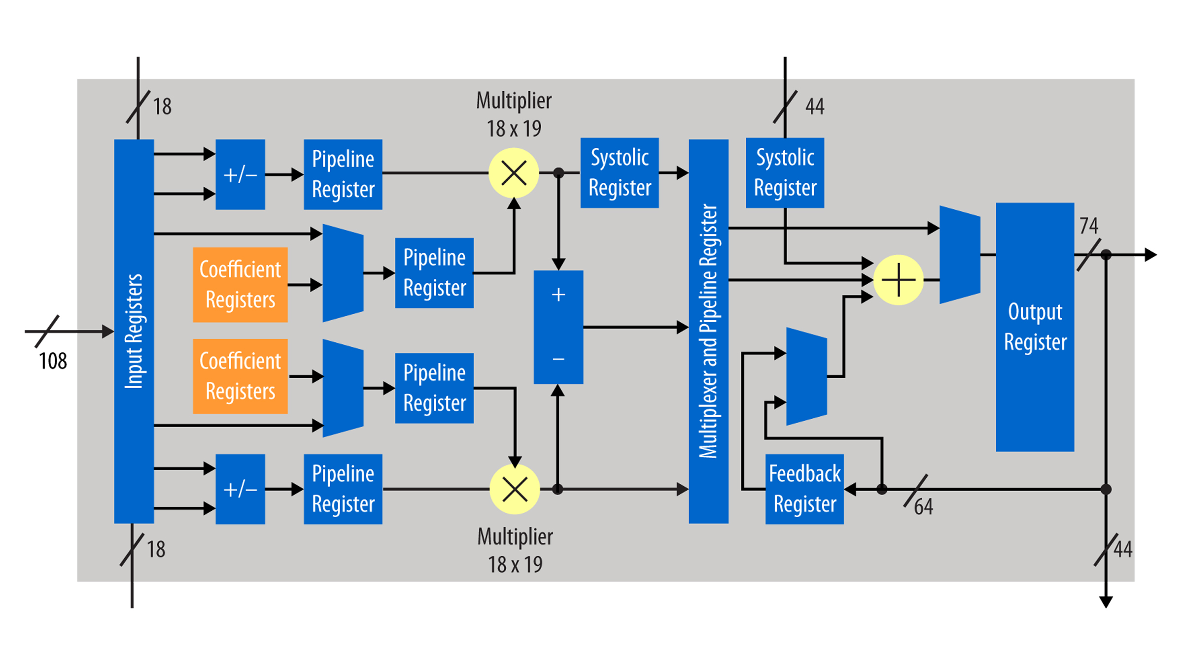 Intel Stratix 10 Fpgas Features Block Diagram Of The Physical Coding Sublayer Pcs Ip Core Device Dsp High Precision Fixed Point