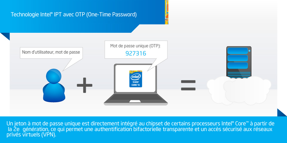 Technologie One-Time Password (OTP) embarquée