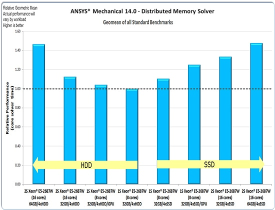 ansys-graph_geomean_standard_benchmarks.jpg