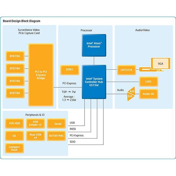 Intelligent video encoders reference design block diagram ccuart Images