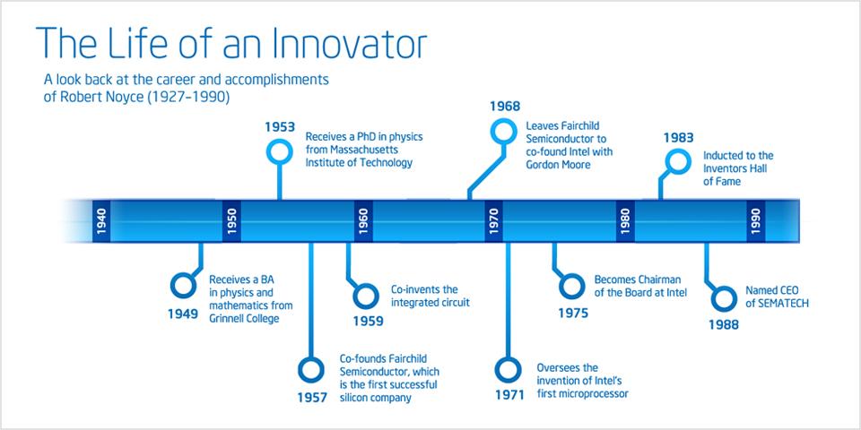 robert noyce statesman of silicon valley rh intel fr Integrated Circuits 1960s Integrated Circuits 1960s