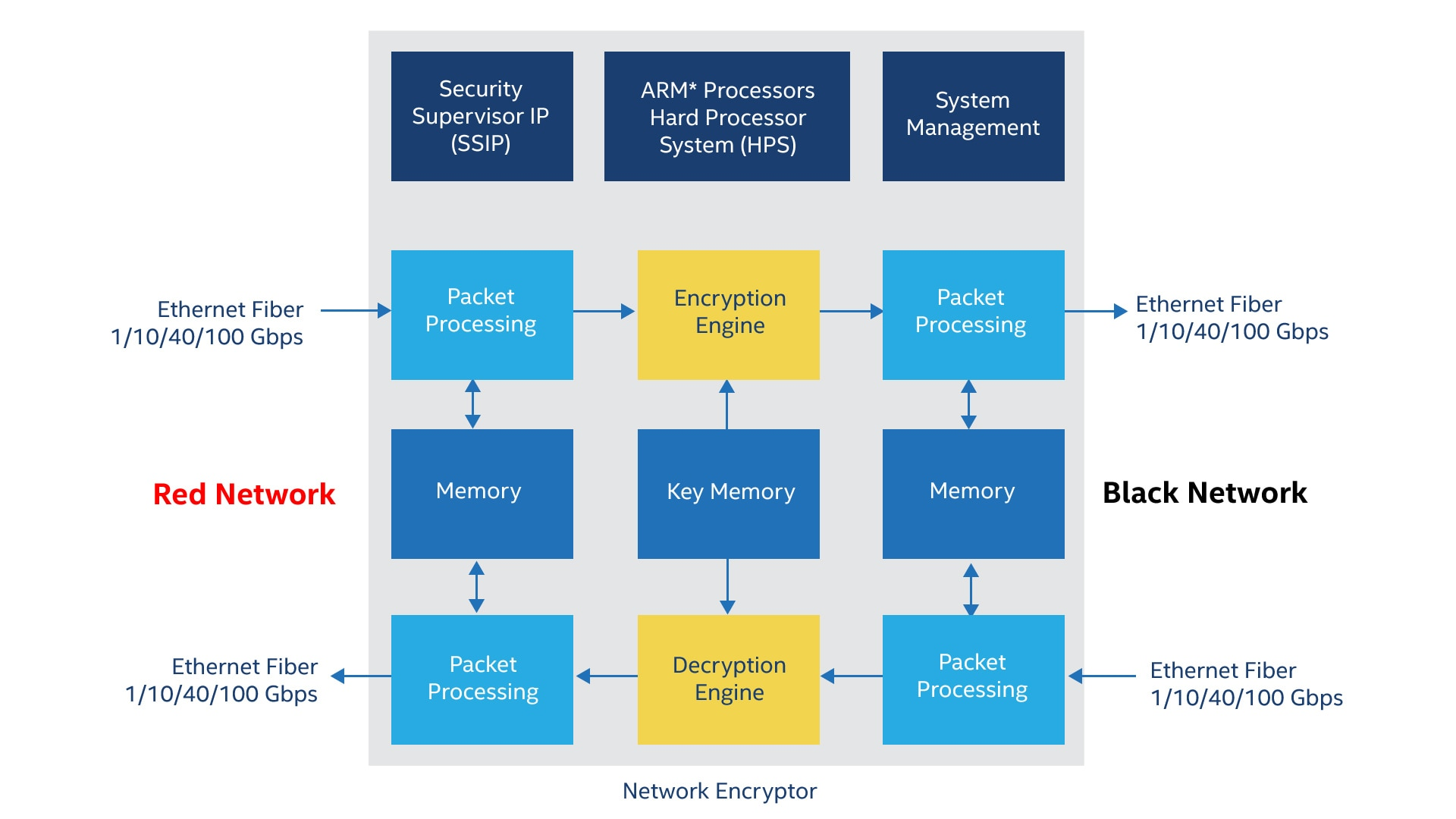 FPGA for Military Applications - Intel® FPGA