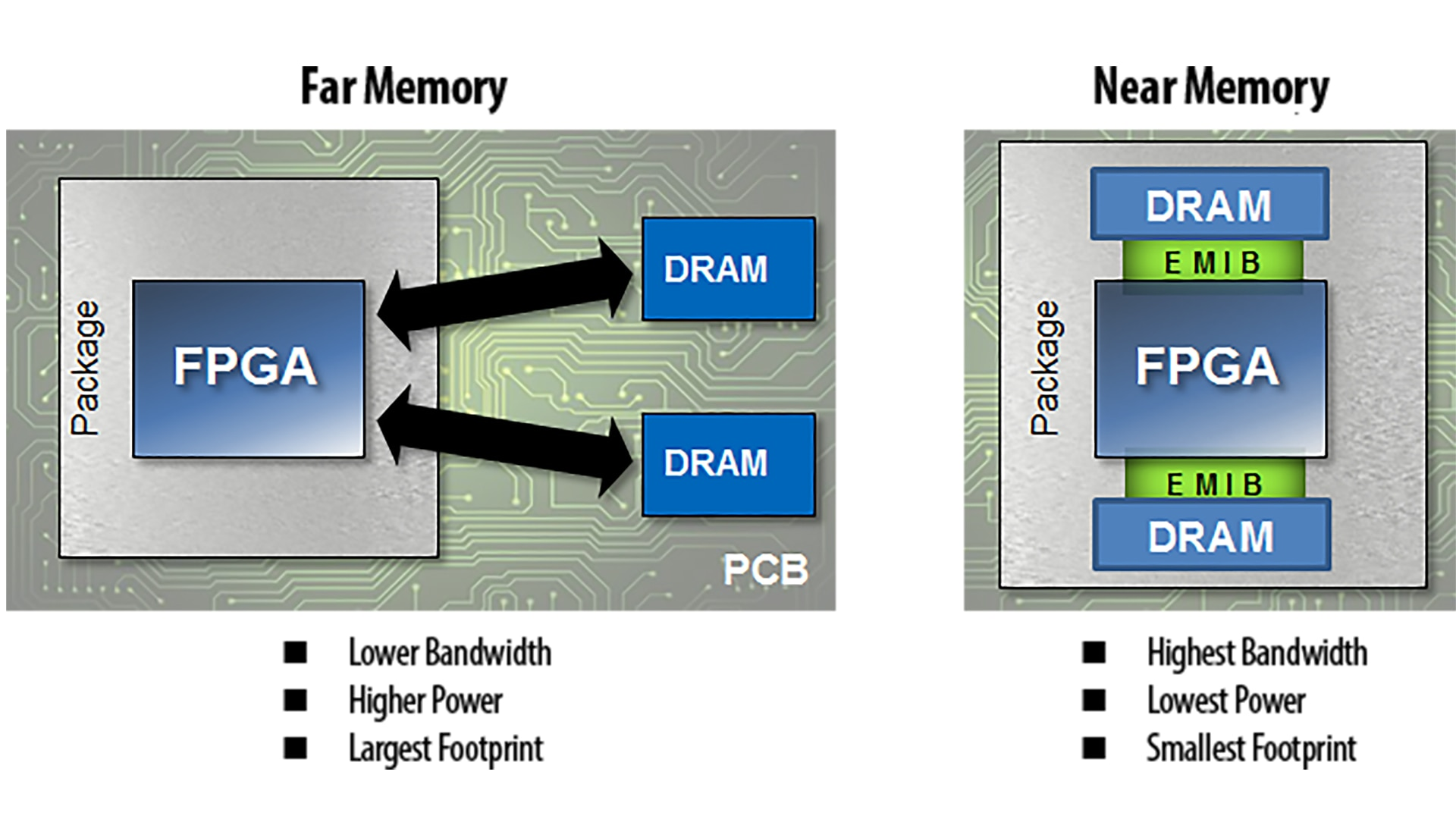 FPGAs with near memory in package